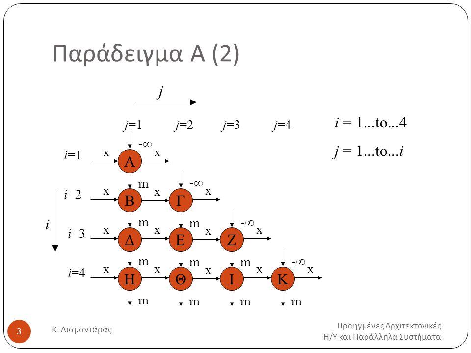 Παράδειγμα Α (2) Προηγμένες Αρχιτεκτονικές Η / Υ και Παράλληλα Συστήματα Κ.