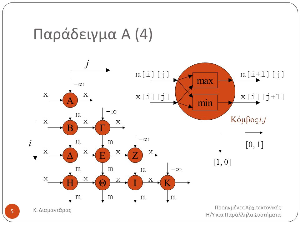 Παράδειγμα Α: Προβολή (1) Προηγμένες Αρχιτεκτονικές Η / Υ και Παράλληλα Συστήματα Κ.