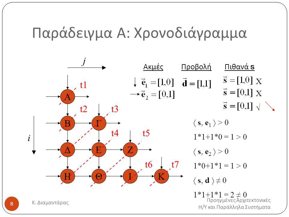Παράδειγμα Α: Πίνακας χρονισμού Προηγμένες Αρχιτεκτονικές Η / Υ και Παράλληλα Συστήματα Κ.