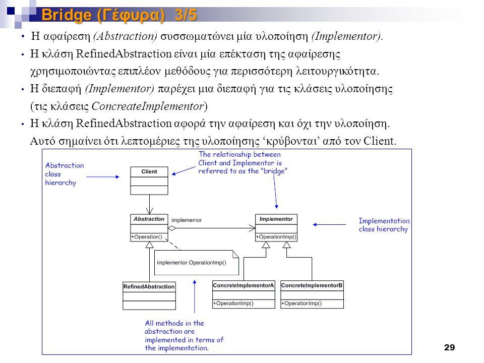 Παναγιώτης Σφέτσος, Μεθοδολογίες Προγραμματισμού ΙΙ 29 Bridge (Γέφυρα) 3/5 Η αφαίρεση (Abstraction) συσσωματώνει μία υλοποίηση (Implementor).