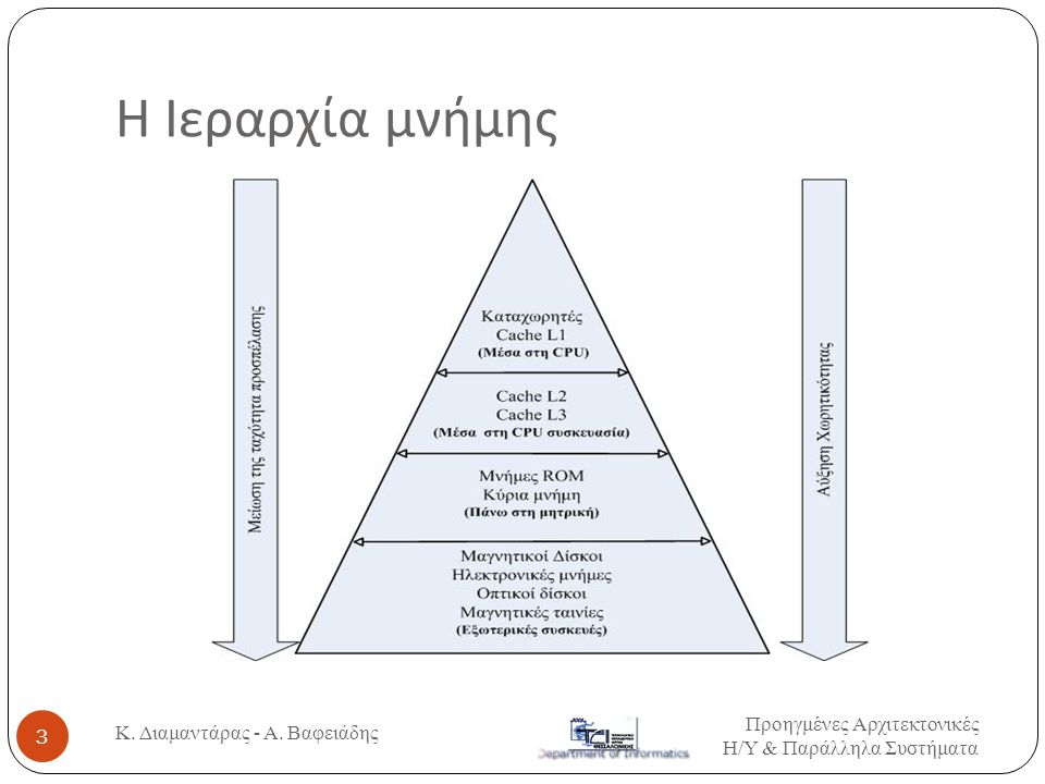H Ιεραρχία μνήμης Προηγμένες Αρχιτεκτονικές Η / Υ & Παράλληλα Συστήματα Κ.