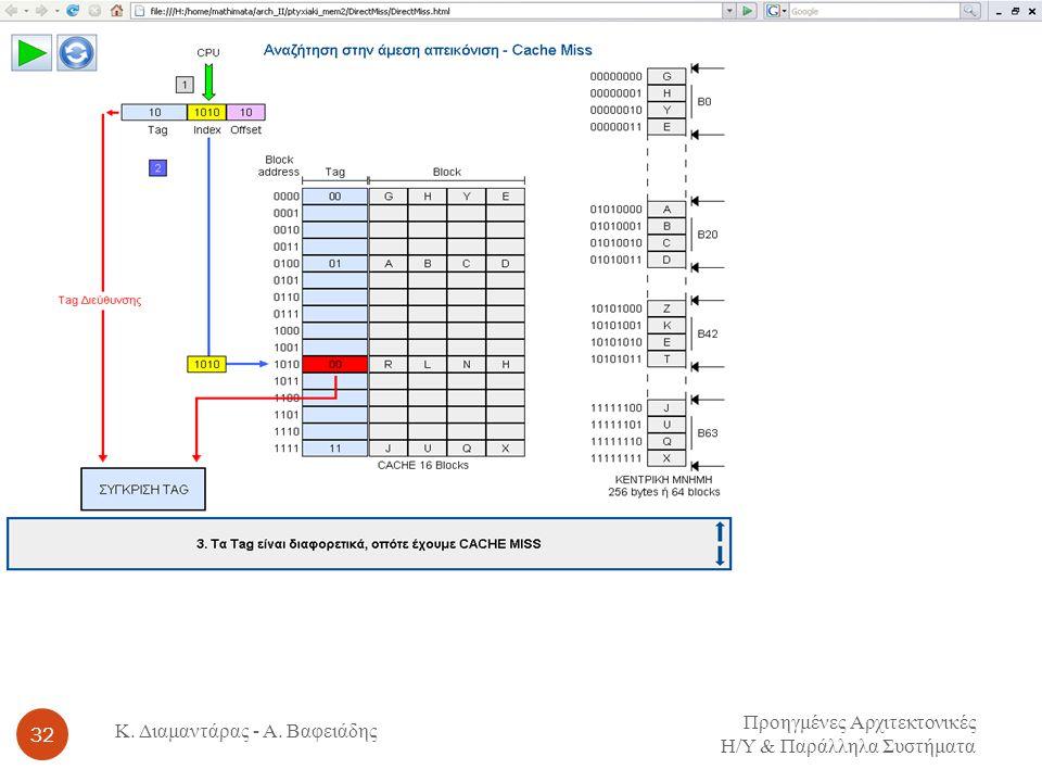 Προηγμένες Αρχιτεκτονικές Η / Υ & Παράλληλα Συστήματα 32 Κ. Διαμαντάρας - Α. Βαφειάδης