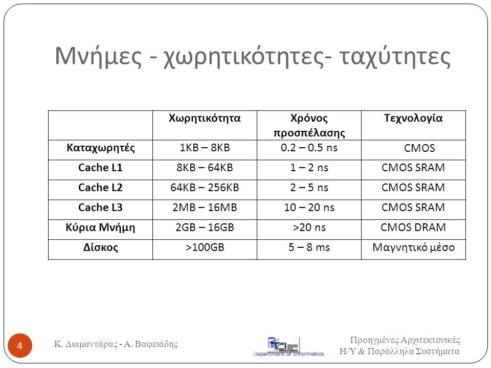 Μνήμες - χωρητικότητες- ταχύτητες Προηγμένες Αρχιτεκτονικές Η / Υ & Παράλληλα Συστήματα 4 Κ.