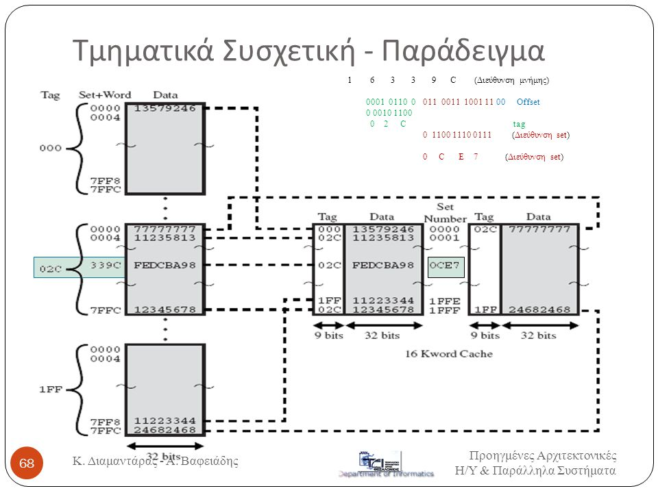 Τμηματικά Συσχετική - Παράδειγμα Προηγμένες Αρχιτεκτονικές Η / Υ & Παράλληλα Συστήματα Κ.