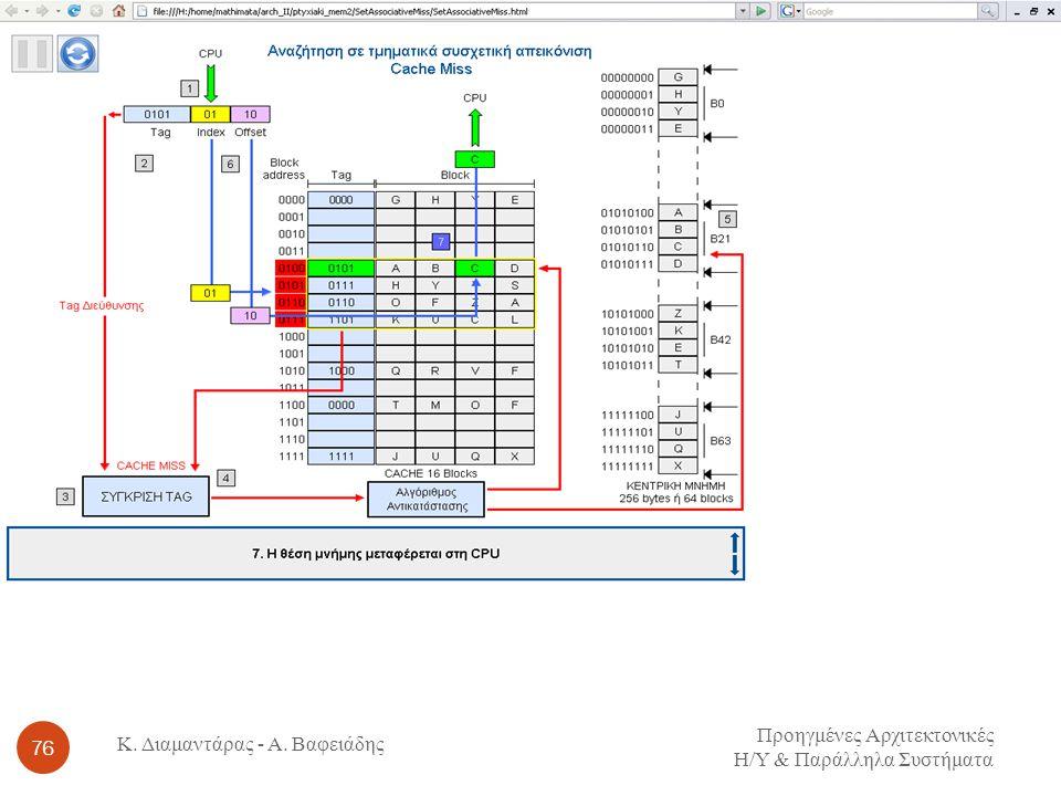 Προηγμένες Αρχιτεκτονικές Η / Υ & Παράλληλα Συστήματα 76 Κ. Διαμαντάρας - Α. Βαφειάδης