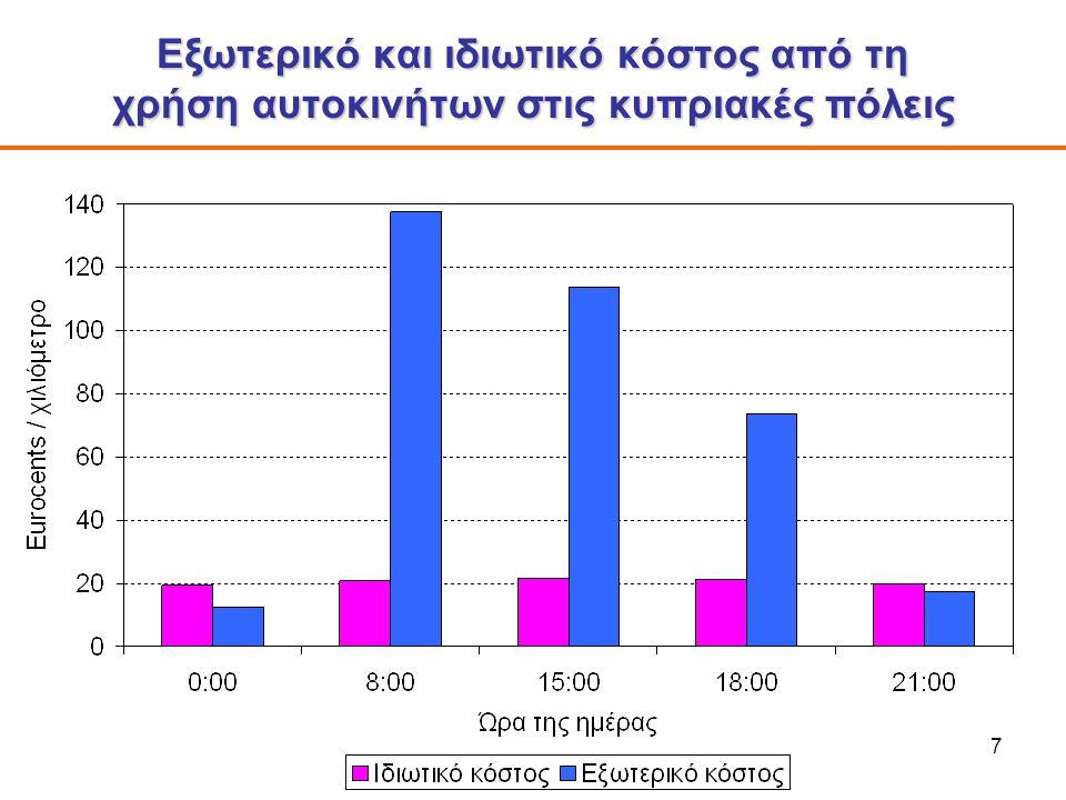 7 Εξωτερικό και ιδιωτικό κόστος από τη χρήση αυτοκινήτων στις κυπριακές πόλεις