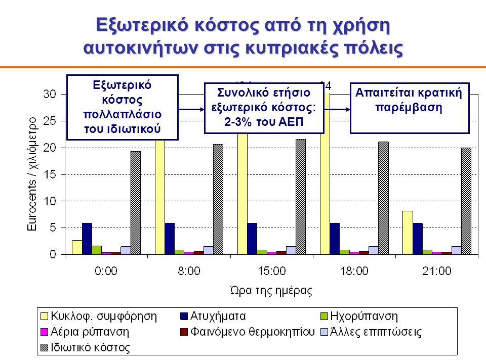 8 Εξωτερικό κόστος από τη χρήση αυτοκινήτων στις κυπριακές πόλεις Εξωτερικό κόστος πολλαπλάσιο του ιδιωτικού Απαιτείται κρατική παρέμβαση Συνολικό ετήσιο εξωτερικό κόστος: 2-3% του ΑΕΠ