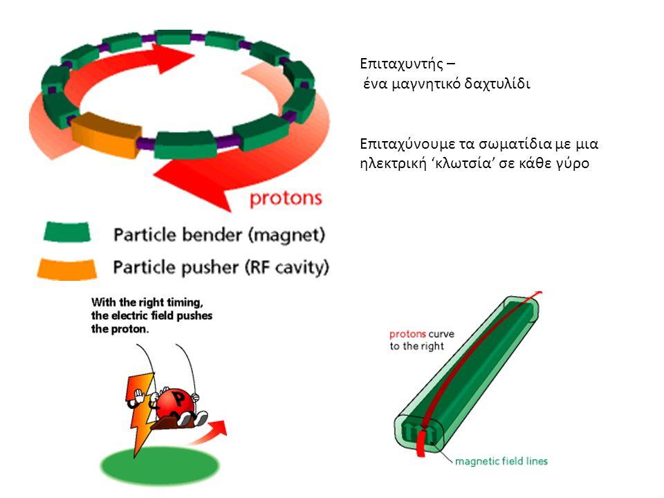 Επιταχυντής – ένα μαγνητικό δαχτυλίδι Επιταχύνουμε τα σωματίδια με μια ηλεκτρική 'κλωτσία' σε κάθε γύρο