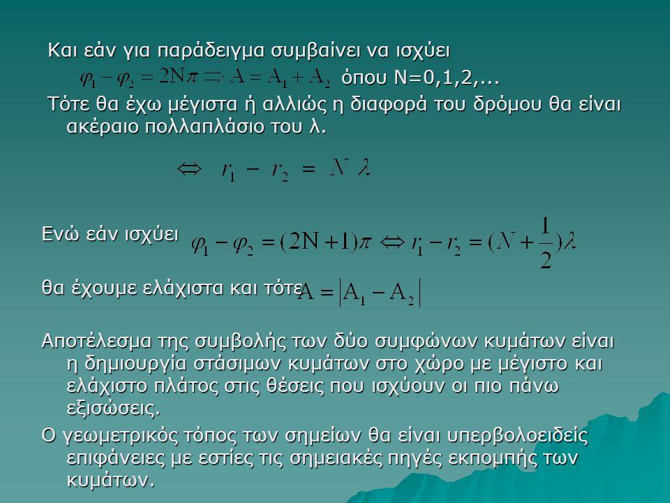 Και εάν για παράδειγμα συμβαίνει να ισχύει Και εάν για παράδειγμα συμβαίνει να ισχύει όπου Ν=0,1,2,... όπου Ν=0,1,2,... Τότε θα έχω μέγιστα ή αλλιώς η