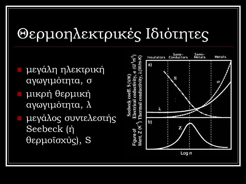 Θερμοηλεκτρικές Ιδιότητες μεγάλη ηλεκτρική αγωγιμότητα, σ μικρή θερμική αγωγιμότητα, λ μεγάλος συντελεστής Seebeck (ή θερμοϊσχύς), S