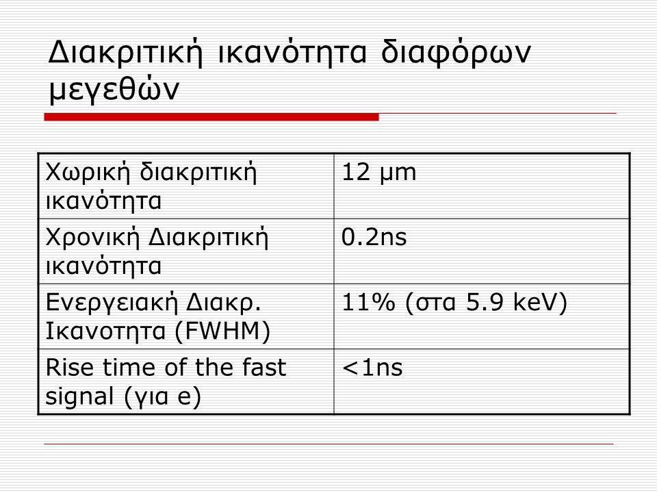 Διακριτική ικανότητα διαφόρων μεγεθών Χωρική διακριτική ικανότητα 12 μm Χρονική Διακριτική ικανότητα 0.2ns Ενεργειακή Διακρ. Ικανοτητα (FWHM) 11% (στα