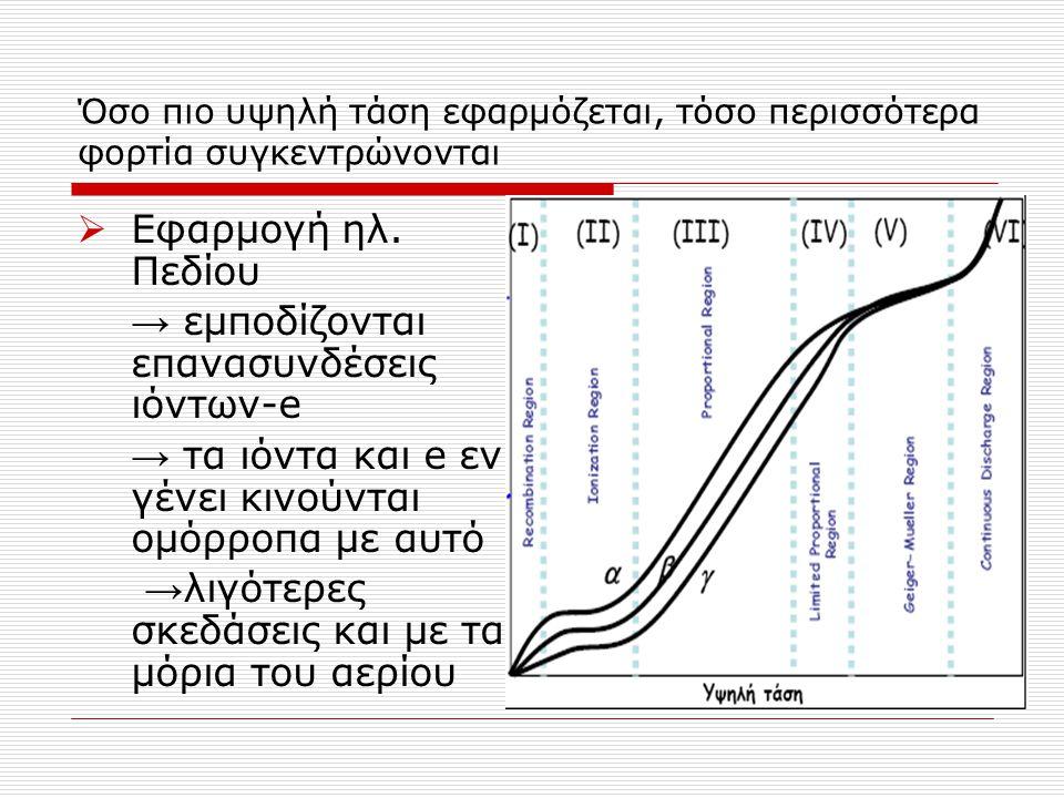 Όσο πιο υψηλή τάση εφαρμόζεται, τόσο περισσότερα φορτία συγκεντρώνονται  Εφαρμογή ηλ. Πεδίου → εμποδίζονται επανασυνδέσεις ιόντων-e → τα ιόντα και e