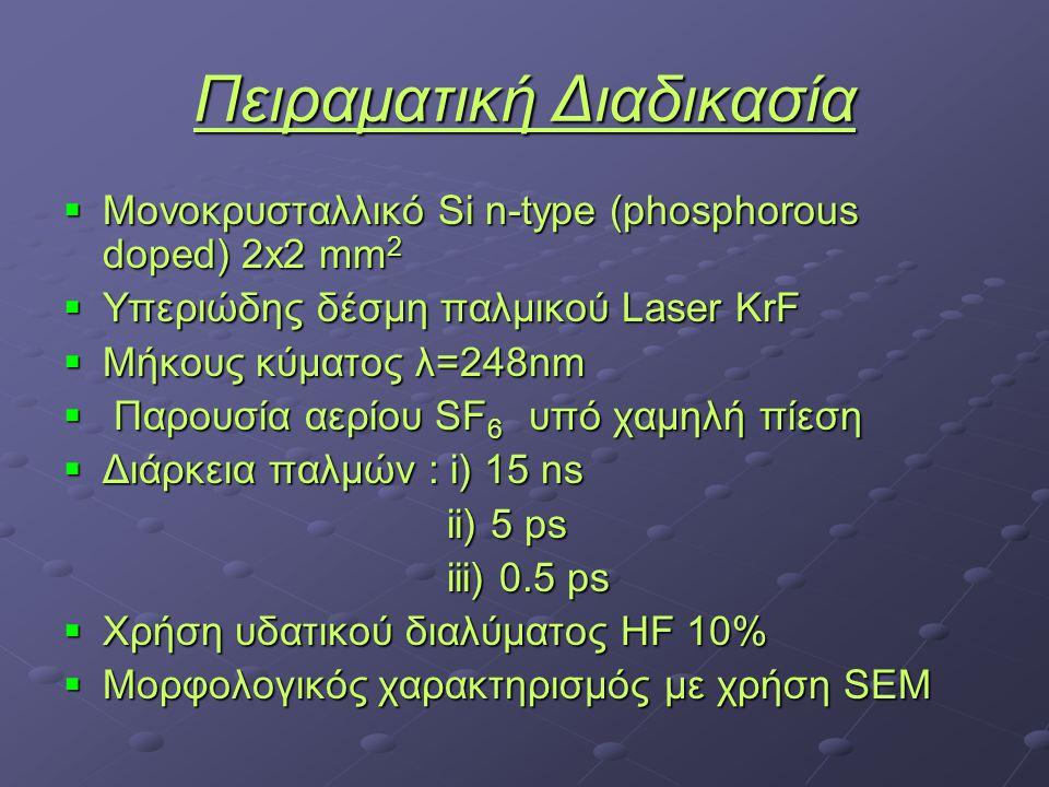Πειραματική Διαδικασία  Μονοκρυσταλλικό Si n-type (phosphorous doped) 2x2 mm 2  Υπεριώδης δέσμη παλμικού Laser KrF  Μήκους κύματος λ=248nm  Παρουσία αερίου SF 6 υπό χαμηλή πίεση  Διάρκεια παλμών : i) 15 ns ii) 5 ps ii) 5 ps iii) 0.5 ps iii) 0.5 ps  Χρήση υδατικού διαλύματος HF 10%  Μορφολογικός χαρακτηρισμός με χρήση SEM