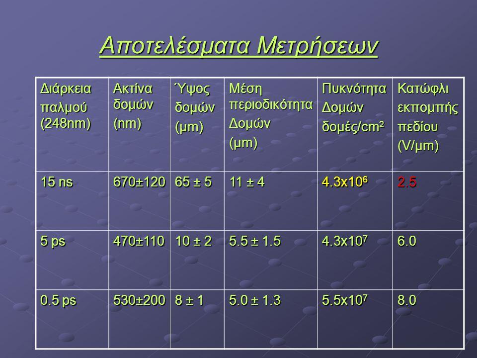 Αποτελέσματα Μετρήσεων Διάρκεια παλμού (248nm) Ακτίνα δομών (nm) Ύψοςδομών (μm) Μέση περιοδικότητα Δομών (μm) ΠυκνότηταΔομών δομές/cm 2 Κατώφλιεκπομπήςπεδίου (V/μm) 15 ns 670±120 65 ± 5 11 ± 4 4.3x10 6 2.5 5 ps 470±110 10 ± 2 5.5 ± 1.5 4.3x10 7 6.0 0.5 ps 530±200 8 ± 1 5.0 ± 1.3 5.5x10 7 8.0