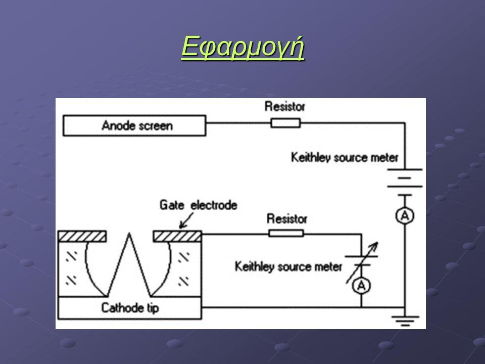 Δοκιμή ως : Ψυχρές κάθοδοι εκπομπής ηλεκτρονίων Κάτω από συνθήκες κενού (<10 -5 Torr) Κάτω από συνθήκες κενού (<10 -5 Torr) Σε επίπεδο σύστημα διόδου Σε επίπεδο σύστημα διόδου Απόσταση Μικροδομών Si – Ανόδου: Απόσταση Μικροδομών Si – Ανόδου: d=150±10 μm για διάρκεια παλμών 0.5 ps, 5 ps d=150±10 μm για διάρκεια παλμών 0.5 ps, 5 ps d=300±10 μm για διάρκεια παλμών 15 ns d=300±10 μm για διάρκεια παλμών 15 ns
