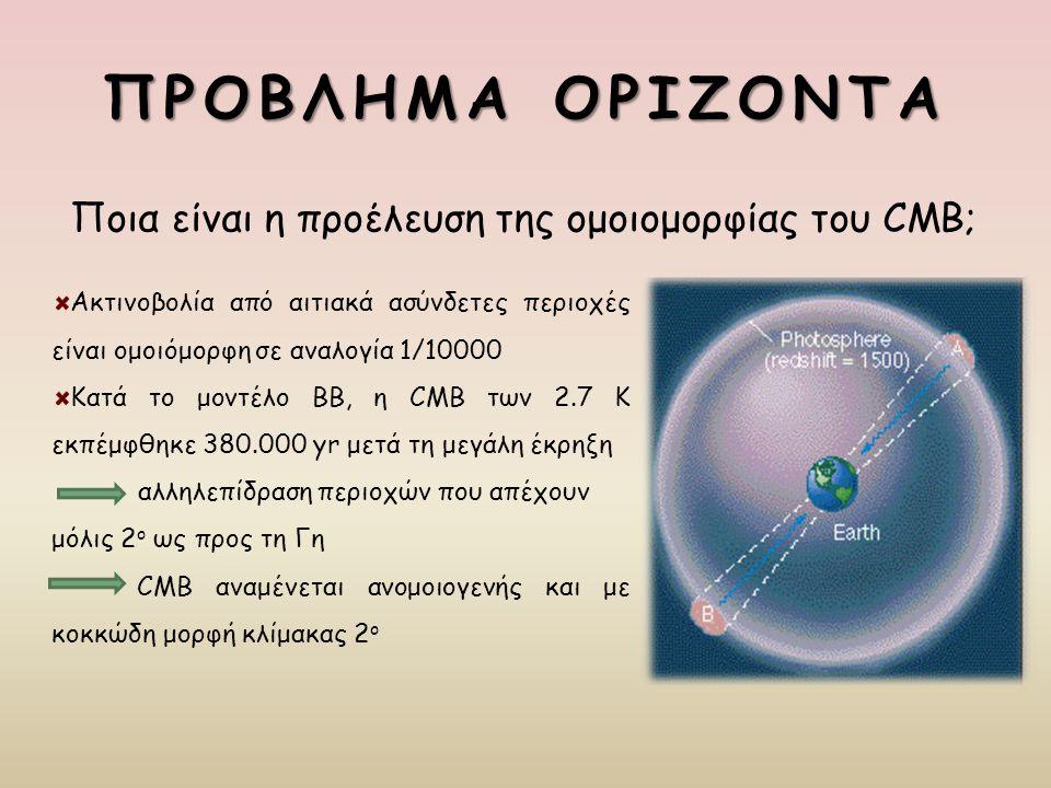 ΠΡΟΒΛΗΜΑ ΟΡΙΖΟΝΤΑ Ποια είναι η προέλευση της ομοιομορφίας του CMB; Ακτινοβολία από αιτιακά ασύνδετες περιοχές είναι ομοιόμορφη σε αναλογία 1/10000 Κατ