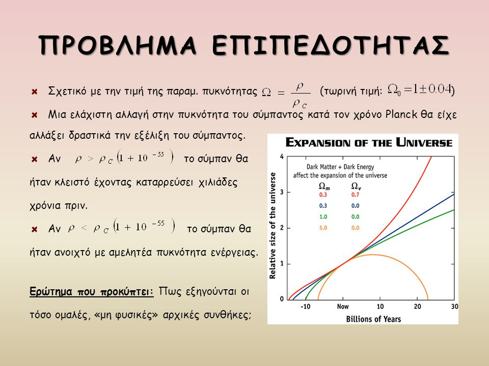 ΠΡΟΒΛΗΜΑ ΕΠΙΠΕΔΟΤΗΤΑΣ Σχετικό με την τιμή της παραμ. πυκνότητας (τωρινή τιμή: ) Μια ελάχιστη αλλαγή στην πυκνότητα του σύμπαντος κατά τον χρόνο Planck