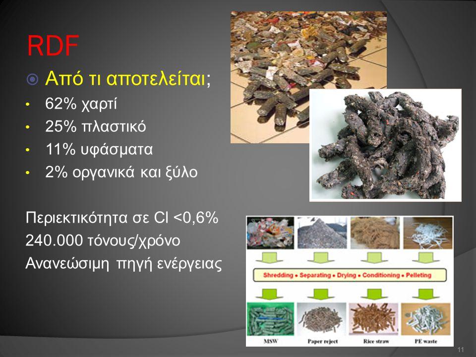 RDF  Από τι αποτελείται; 62% χαρτί 25% πλαστικό 11% υφάσματα 2% οργανικά και ξύλο Περιεκτικότητα σε Cl <0,6% 240.000 τόνους/χρόνο Ανανεώσιμη πηγή ενέ