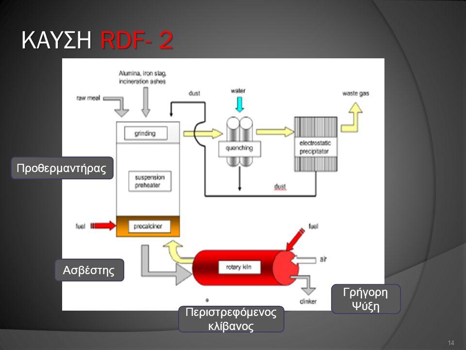 ΚΑΥΣΗ RDF- 2 14 Προθερμαντήρας Ασβέστης Περιστρεφόμενος κλίβανος Γρήγορη Ψύξη
