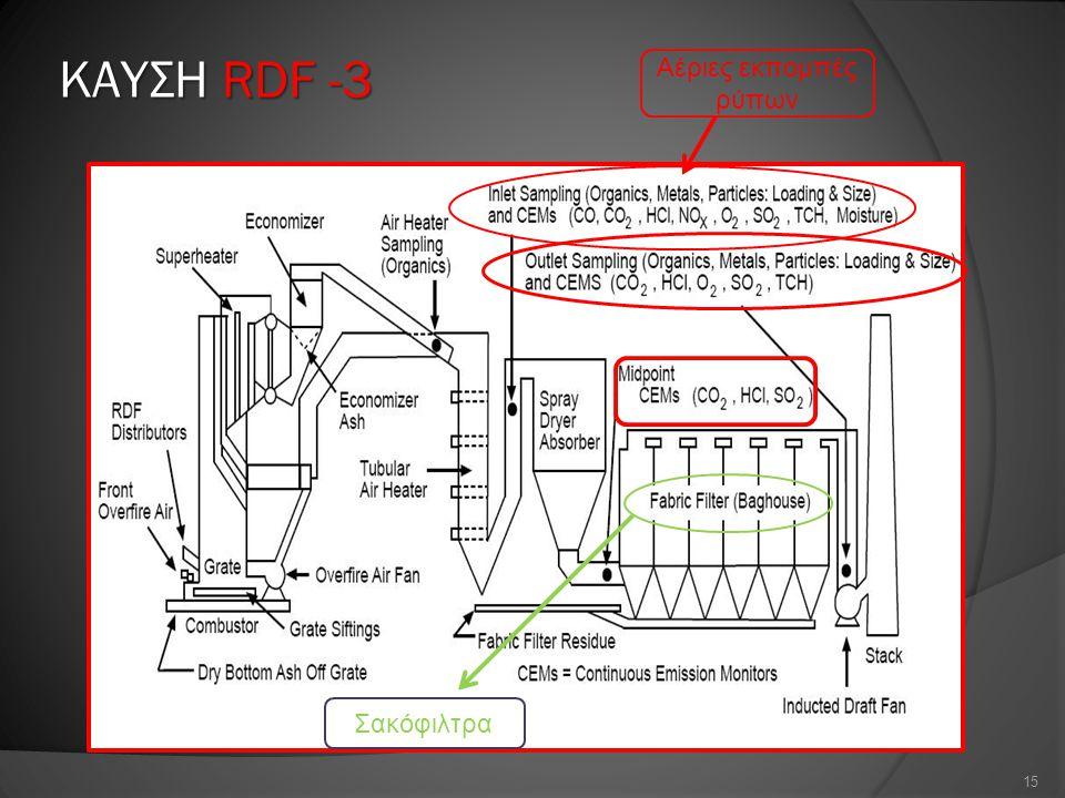 ΚΑΥΣΗ RDF -3 15 Σακόφιλτρα Αέριες εκπομπές ρύπων