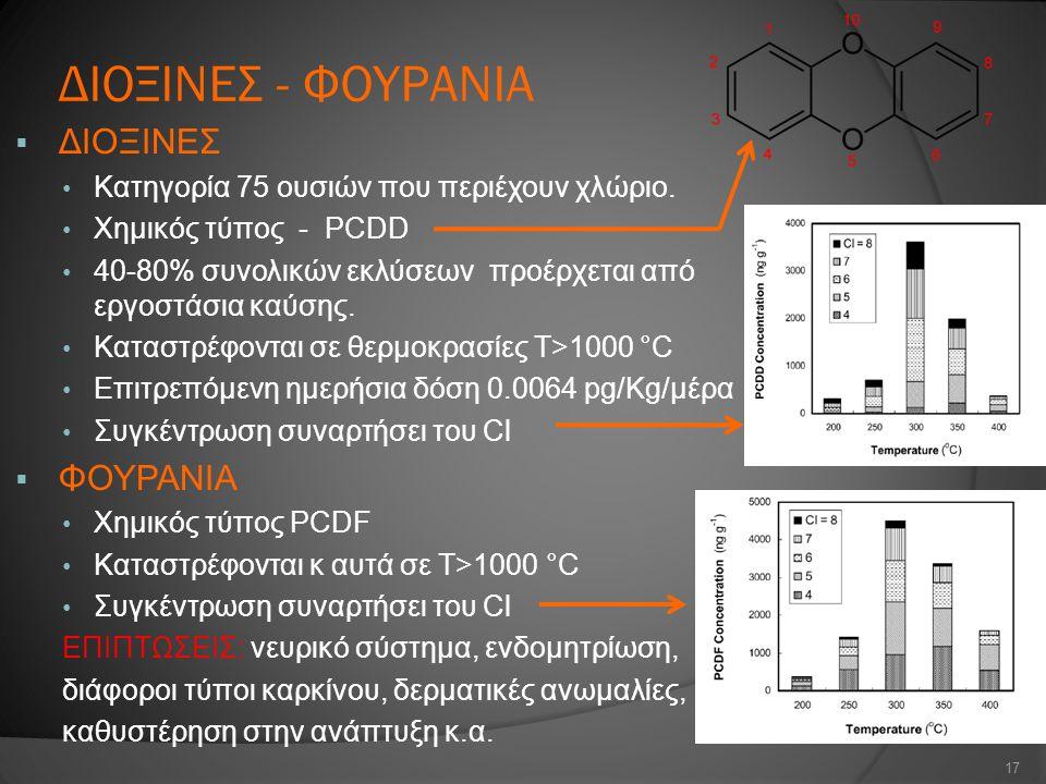 ΔΙΟΞΙΝΕΣ - ΦΟΥΡΑΝΙΑ  ΔΙΟΞΙΝΕΣ Κατηγορία 75 ουσιών που περιέχουν χλώριο. Χημικός τύπος - PCDD 40-80% συνολικών εκλύσεων προέρχεται από εργοστάσια καύσ