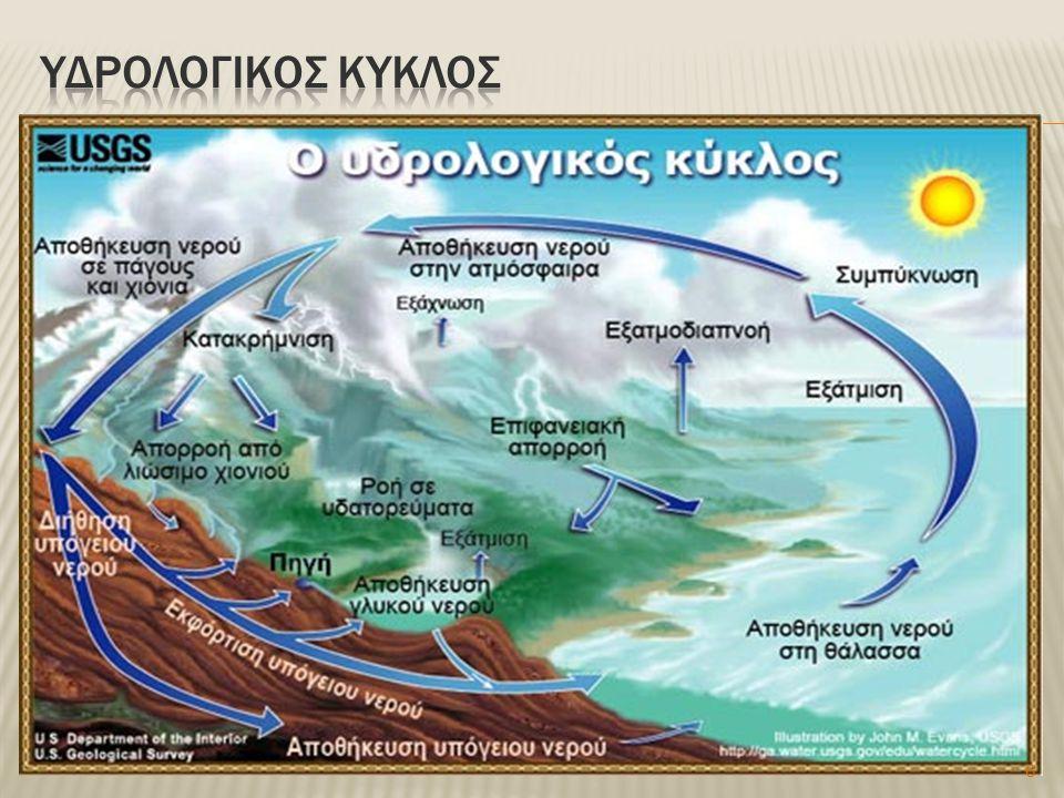  Ορισμός του νέφους Το σύννεφο αποτελεί το σύνολο υδρατμών, λεπτότατων υδροσταγονιδίων ή λεπτότατων παγοκρυστάλλων ή συνδυασμό των προηγούμενων που προέρχονται από την συμπύκνωση των υδρατμών που βρίσκονται στην ατμόσφαιρα.