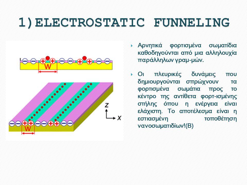  Αρνητικά φορτισμένα σωματίδια καθοδηγούνται από μια αλληλουχία παράλληλων γραμ-μών.