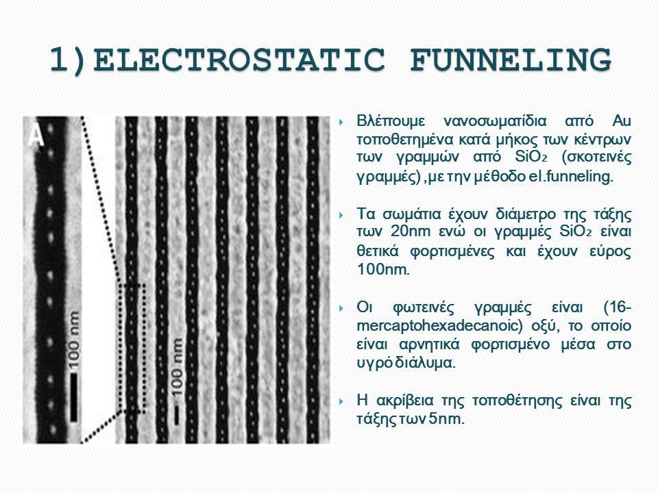  Βλέπουμε νανοσωματίδια από Au τοποθετημένα κατά μήκος των κέντρων των γραμμών από SiO ₂ (σκοτεινές γραμμές),με την μέθοδο el.funneling.  Τα σωμάτια