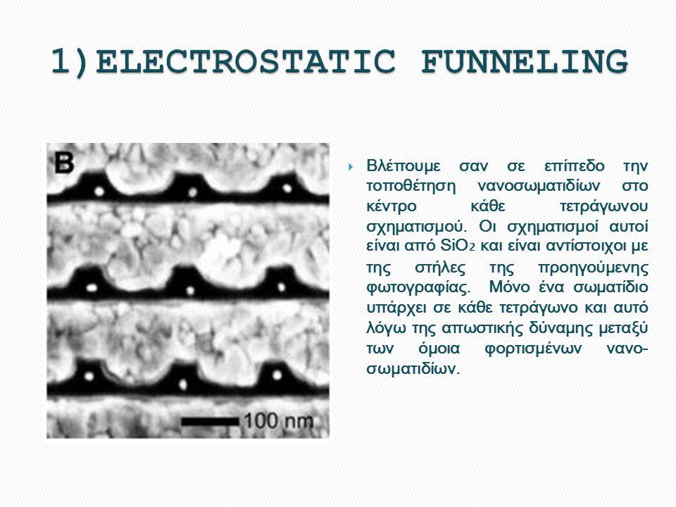  Βλέπουμε σαν σε επίπεδο την τοποθέτηση νανοσωματιδίων στο κέντρο κάθε τετράγωνου σχηματισμού. Οι σχηματισμοί αυτοί είναι από SiO ₂ και είναι αντίστο