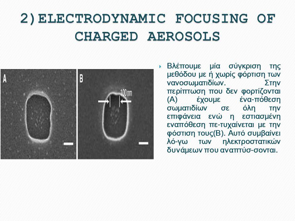  Βλέπουμε μία σύγκριση της μεθόδου με ή χωρίς φόρτιση των νανοσωματιδίων. Στην περίπτωση που δεν φορτίζονται (Α) έχουμε ένα-πόθεση σωματιδίων σε όλη
