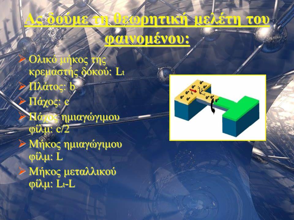 Σεμινάριο Φυσικής 200612 Ας δούμε τη θεωρητική μελέτη του φαινομένου:  Ολικό μήκος της κρεμαστής δοκού: L t  Πλάτος: b  Πάχος: c  Πάχος ημιαγώγιμο