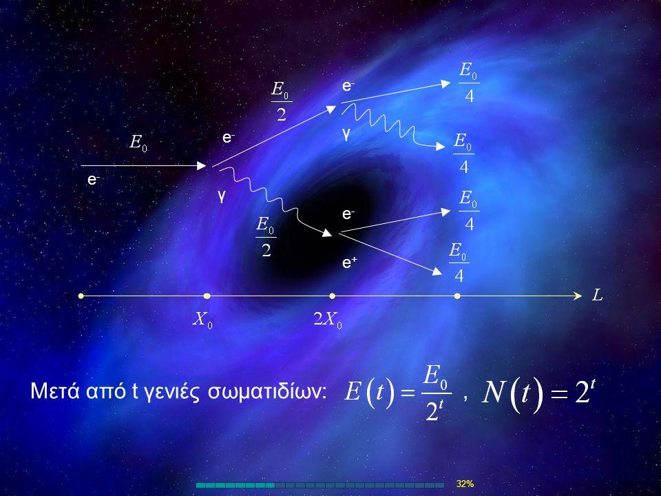 e-e- e-e- γ e-e- γ e-e- e+e+ Μετά από t γενιές σωματιδίων:, 32%