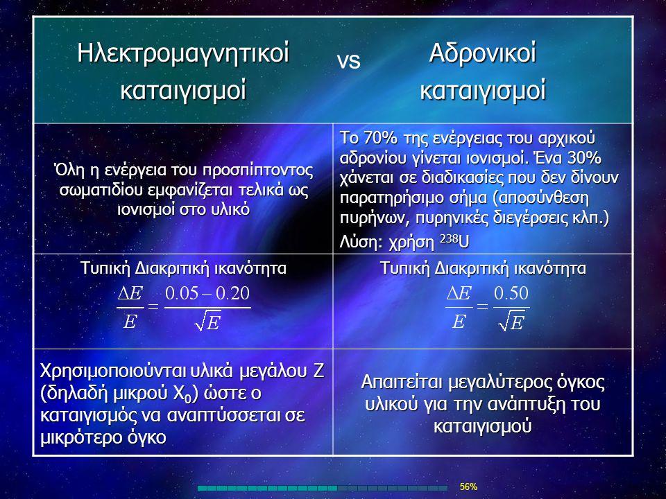 ΗλεκτρομαγνητικοίκαταιγισμοίΑδρονικοίκαταιγισμοί Όλη η ενέργεια του προσπίπτοντος σωματιδίου εμφανίζεται τελικά ως ιονισμοί στο υλικό Το 70% της ενέργ