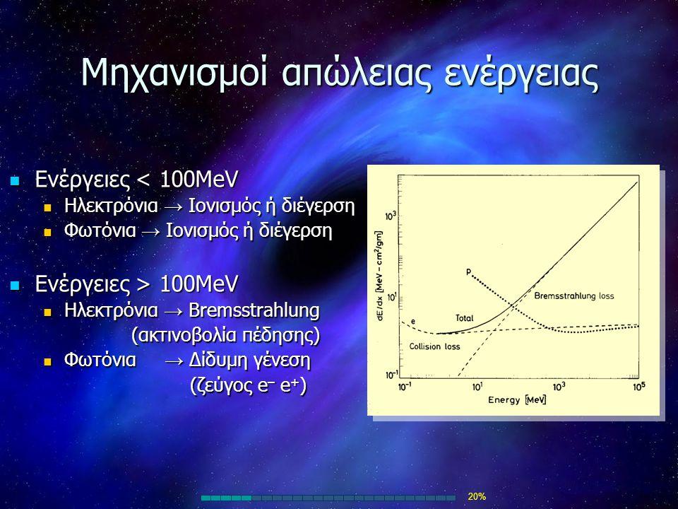 Μηχανισμοί απώλειας ενέργειας Ενέργειες < 100MeV Ενέργειες < 100MeV Ηλεκτρόνια → Ιονισμός ή διέγερση Ηλεκτρόνια → Ιονισμός ή διέγερση Φωτόνια → Ιονισμ