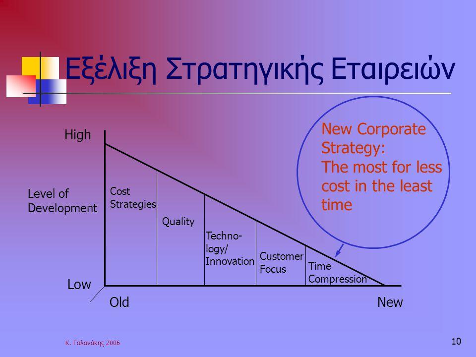 Κ. Γαλανάκης 2006 10 Εξέλιξη Στρατηγικής Εταιρειών New Corporate Strategy: The most for less cost in the least time Cost Strategies Quality Techno- lo
