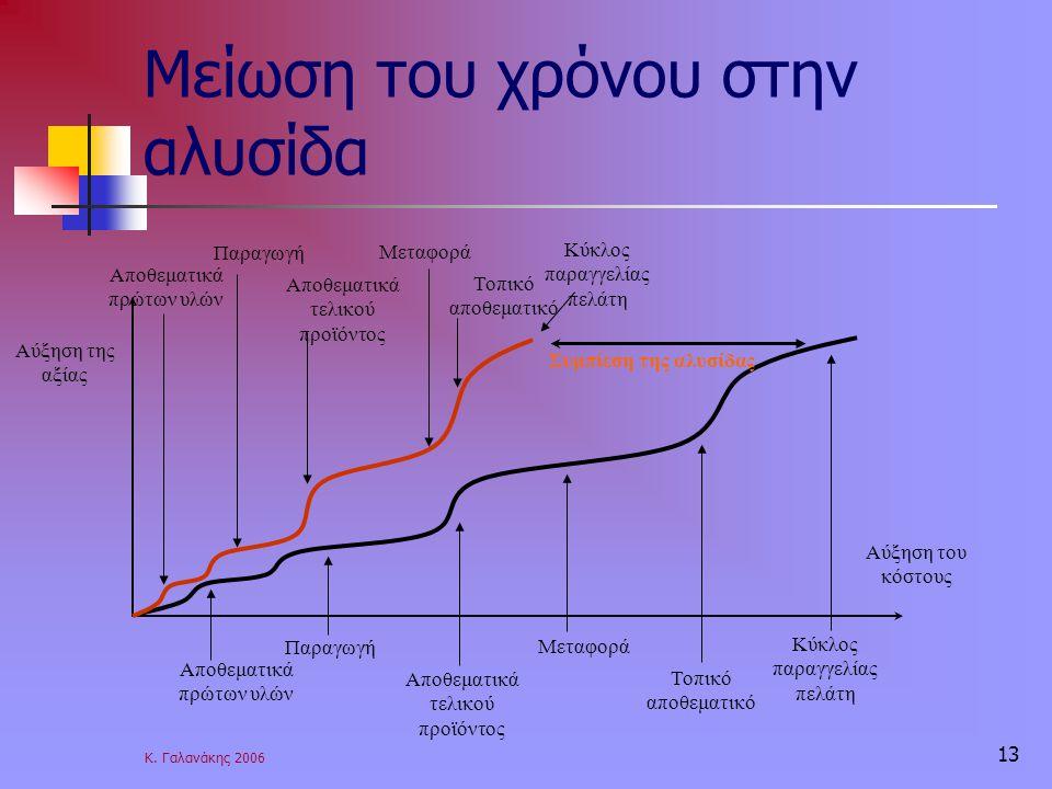 Κ. Γαλανάκης 2006 13 Μείωση του χρόνου στην αλυσίδα Συμπίεση της αλυσίδας Αύξηση της αξίας Αύξηση του κόστους Αποθεματικά πρώτων υλών Παραγωγή Αποθεμα