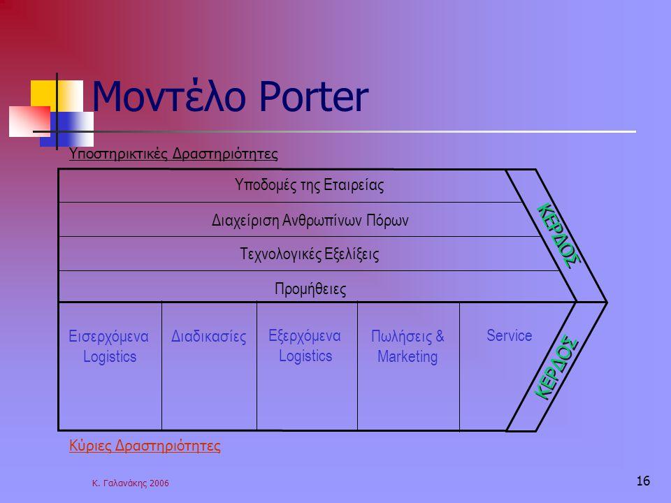 Κ. Γαλανάκης 2006 16 Μοντέλο Porter Υποδομές της Εταιρείας Διαχείριση Ανθρωπίνων Πόρων Τεχνολογικές Εξελίξεις Προμήθειες Εισερχόμενα Logistics Εξερχόμ