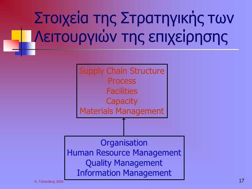 Κ. Γαλανάκης 2006 17 Στοιχεία της Στρατηγικής των Λειτουργιών της επιχείρησης Supply Chain Structure Process Facilities Capacity Materials Management