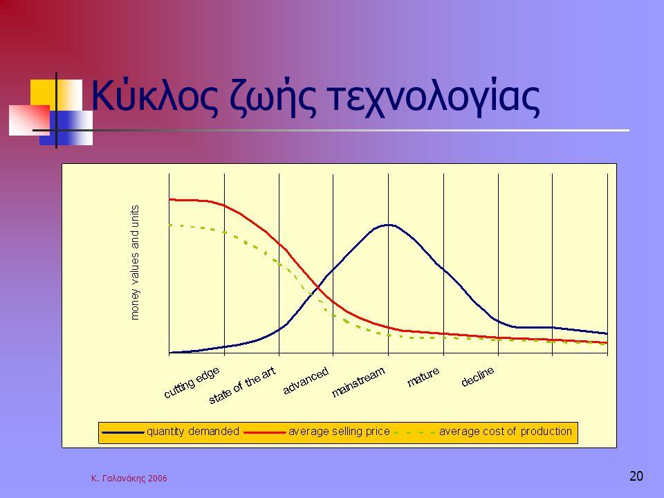 Κ. Γαλανάκης 2006 20 Κύκλος ζωής τεχνολογίας