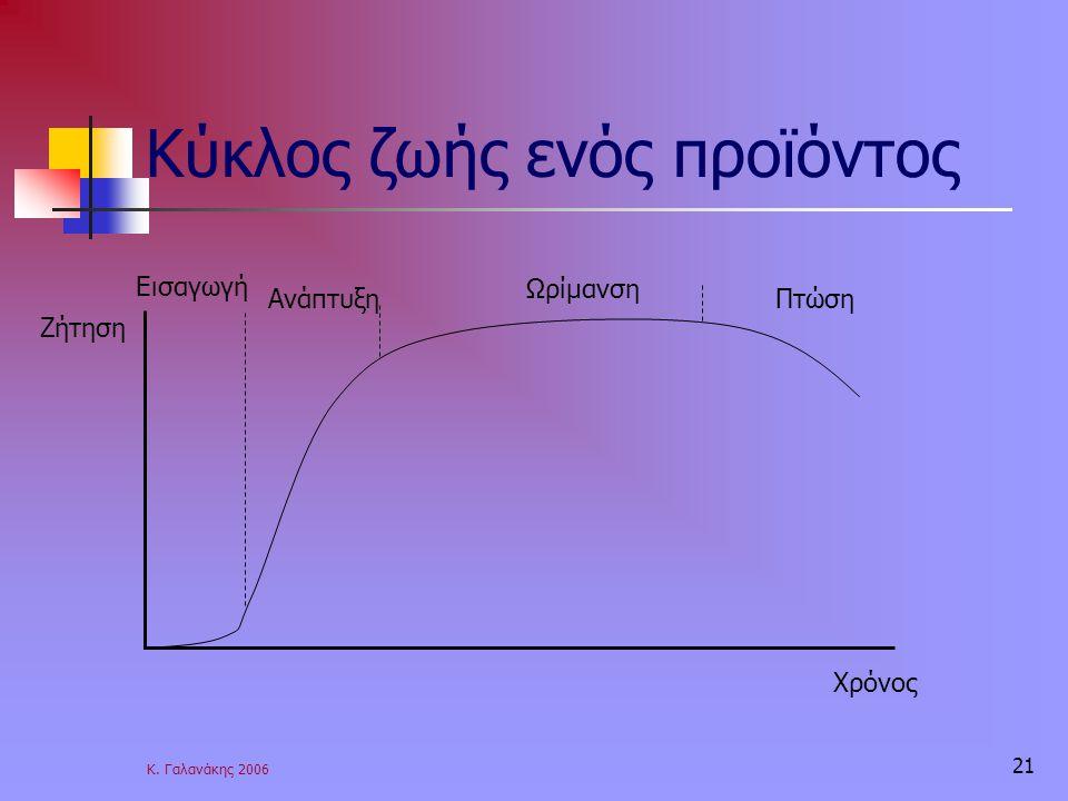 Κ. Γαλανάκης 2006 21 Κύκλος ζωής ενός προϊόντος Ζήτηση Χρόνος Εισαγωγή Ανάπτυξη Ωρίμανση Πτώση