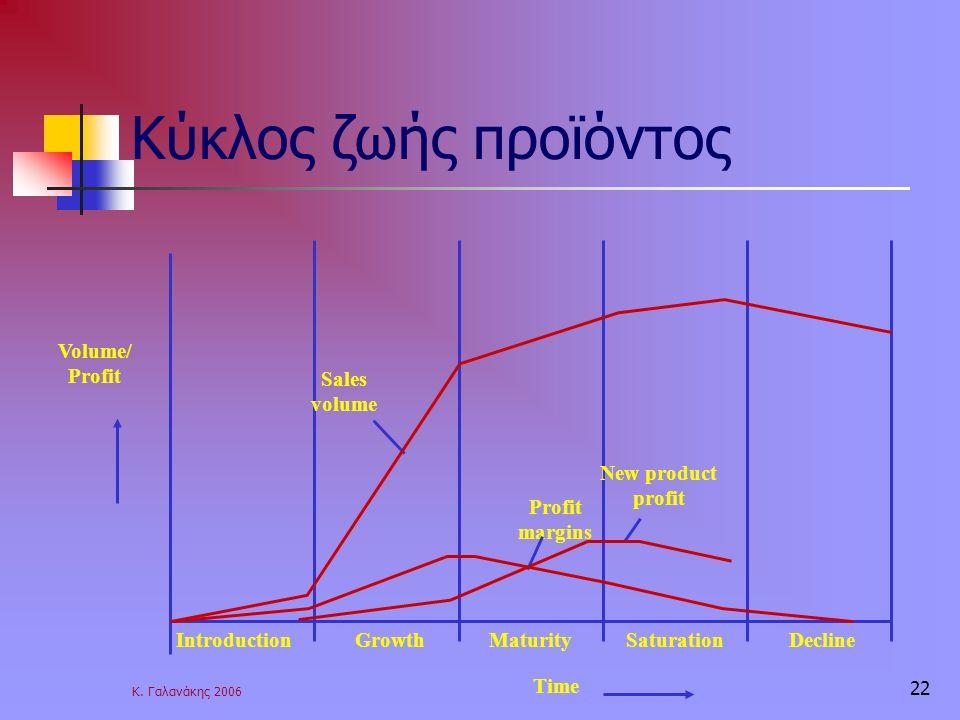 Κ. Γαλανάκης 2006 22 Κύκλος ζωής προϊόντος Volume/ Profit IntroductionDeclineMaturitySaturationGrowth Time Sales volume Profit margins New product pro