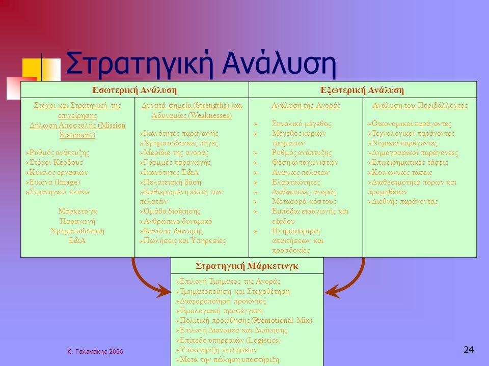 Κ. Γαλανάκης 2006 24 Στρατηγική Ανάλυση Εσωτερική ΑνάλυσηΕξωτερική Ανάλυση Στόχοι και Στρατηγική της επιχείρησης Δήλωση Αποστολής (Mission Statement)