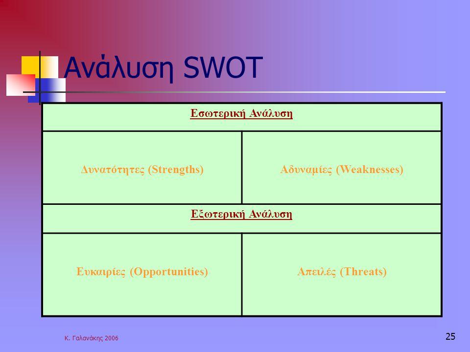 Κ. Γαλανάκης 2006 25 Ανάλυση SWOT Εσωτερική Ανάλυση Δυνατότητες (Strengths)Αδυναμίες (Weaknesses) Εξωτερική Ανάλυση Ευκαιρίες (Opportunities)Απειλές (