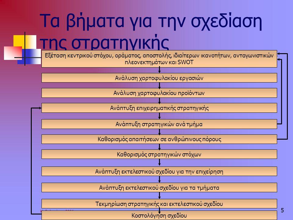 Κ. Γαλανάκης 2006 5 Τα βήματα για την σχεδίαση της στρατηγικής Εξέταση κεντρικού στόχου, οράματος, αποστολής, ιδιαίτερων ικανοτήτων, ανταγωνιστικών πλ