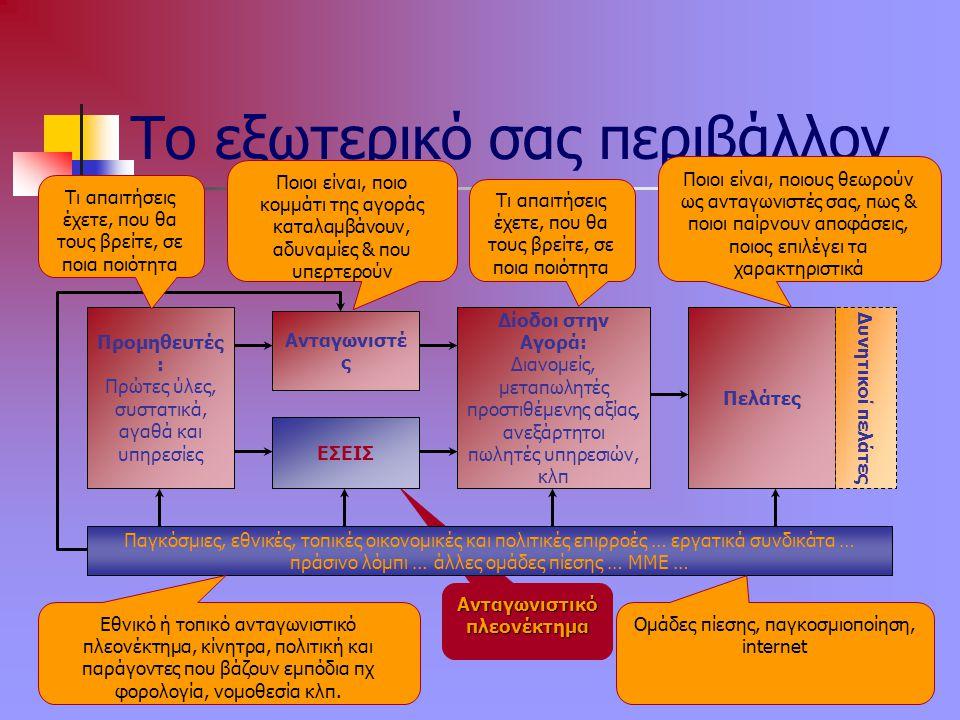 Κ. Γαλανάκης 2006 6 Ανταγωνιστικό πλεονέκτημα Το εξωτερικό σας περιβάλλον Προμηθευτές : Πρώτες ύλες, συστατικά, αγαθά και υπηρεσίες ΕΣΕΙΣ Ανταγωνιστέ