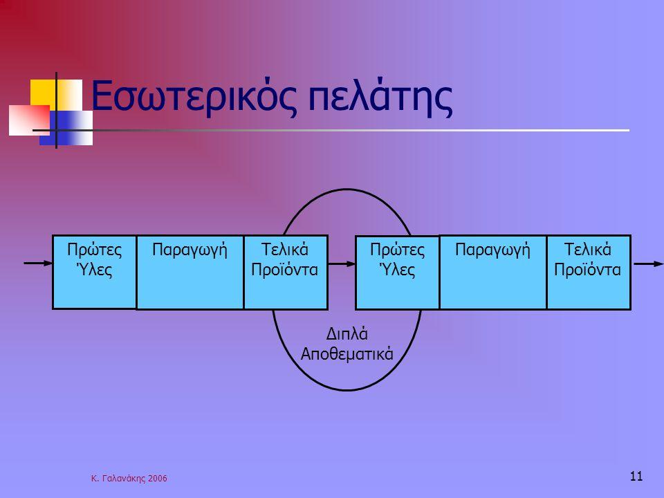 Κ. Γαλανάκης 2006 11 Διπλά Αποθεματικά Εσωτερικός πελάτης Πρώτες Ύλες ΠαραγωγήΤελικά Προϊόντα Πρώτες Ύλες ΠαραγωγήΤελικά Προϊόντα