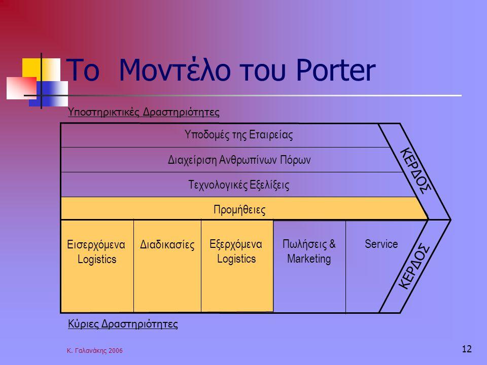 Κ. Γαλανάκης 2006 12 Το Μοντέλο του Porter Υποδομές της Εταιρείας Διαχείριση Ανθρωπίνων Πόρων Τεχνολογικές Εξελίξεις Προμήθειες Εισερχόμενα Logistics