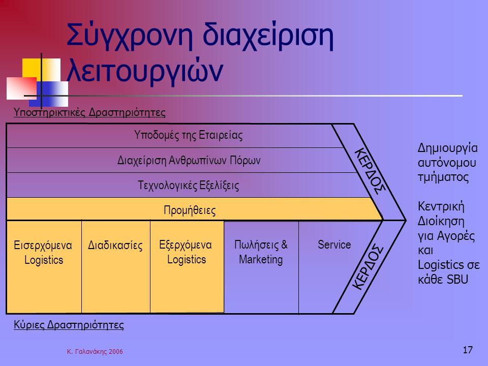 Κ. Γαλανάκης 2006 17 Σύγχρονη διαχείριση λειτουργιών Υποδομές της Εταιρείας Διαχείριση Ανθρωπίνων Πόρων Τεχνολογικές Εξελίξεις Προμήθειες Εισερχόμενα