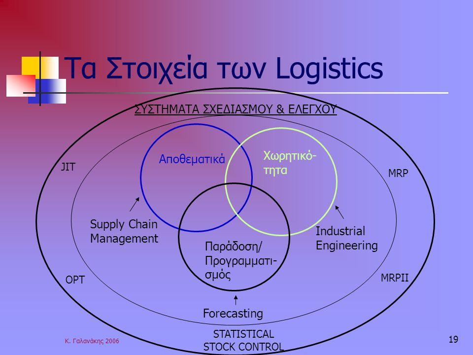Κ. Γαλανάκης 2006 19 Τα Στοιχεία των Logistics Αποθεματικά Χωρητικό- τητα Παράδοση/ Προγραμματι- σμός Supply Chain Management Industrial Engineering F