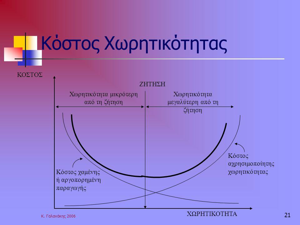 Κ. Γαλανάκης 2006 21 Κόστος Χωρητικότητας ΖΗΤΗΣΗ Χωρητικότητα μεγαλύτερη από τη ζήτηση Χωρητικότητα μικρότερη από τη ζήτηση ΚΟΣΤΟΣ ΧΩΡΗΤΙΚΟΤΗΤΑ Κόστος